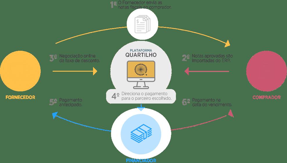 Quartilho - marketplace para antecipação de recebíveis 2